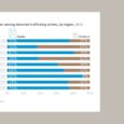 The United Nations Office on Drugs and Crime (UNODC ) is out with its Global Report on Trafficking in Persons 2016. The report states children make up almost a third […]